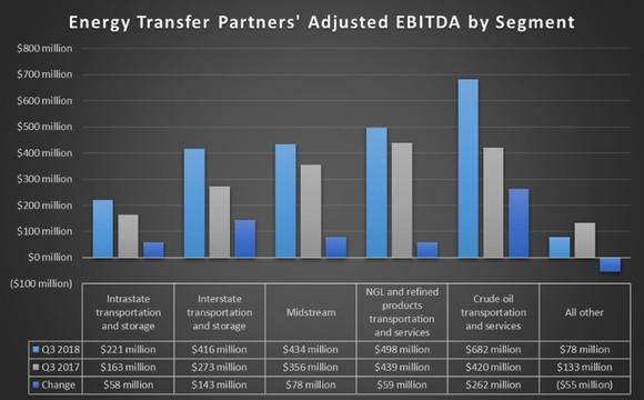 Energy Transfer's earnings by segment in the third quarter of 2018 and 2017.