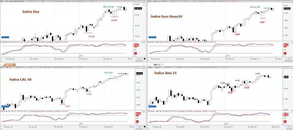 DAX, EURO STOXX 50, CAC 40 and IBEX 35 & # xa0; on weekly chart