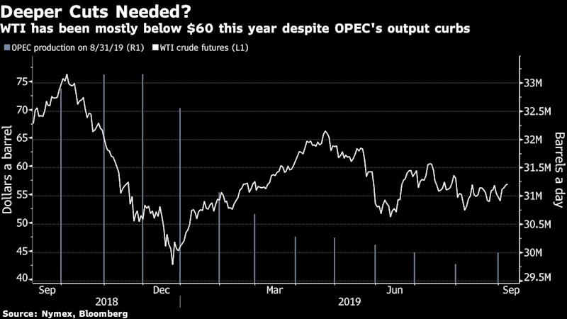 Oil Gains as New Saudi Minister Signals OPEC+ Cuts to Continue