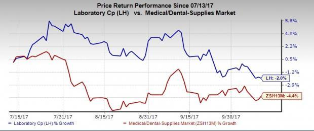 LabCorp (LH) Strong on Strategic Planning, Competition Rife