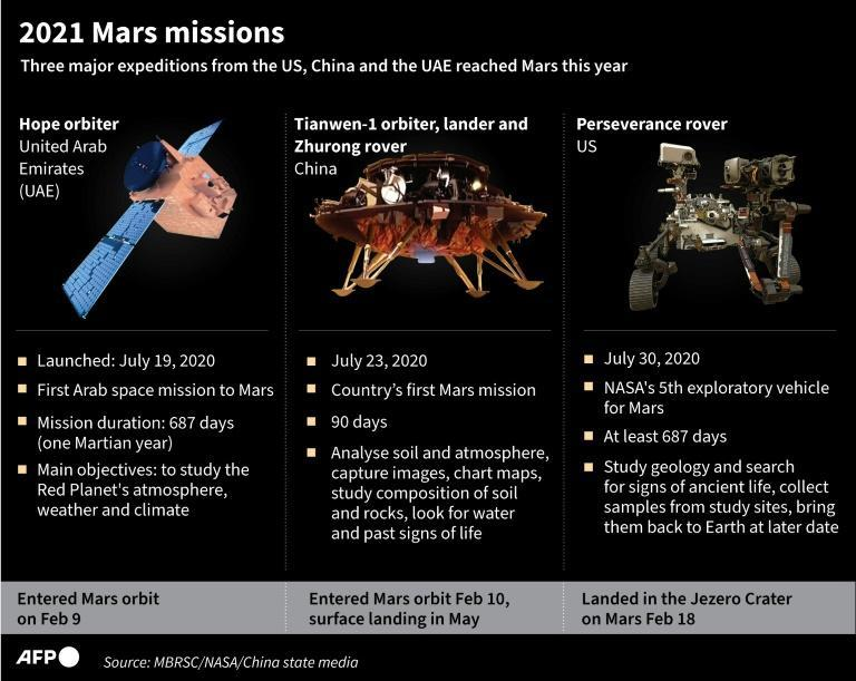 Graphic on the three missions to Mars this year from NASA, China and the UAE