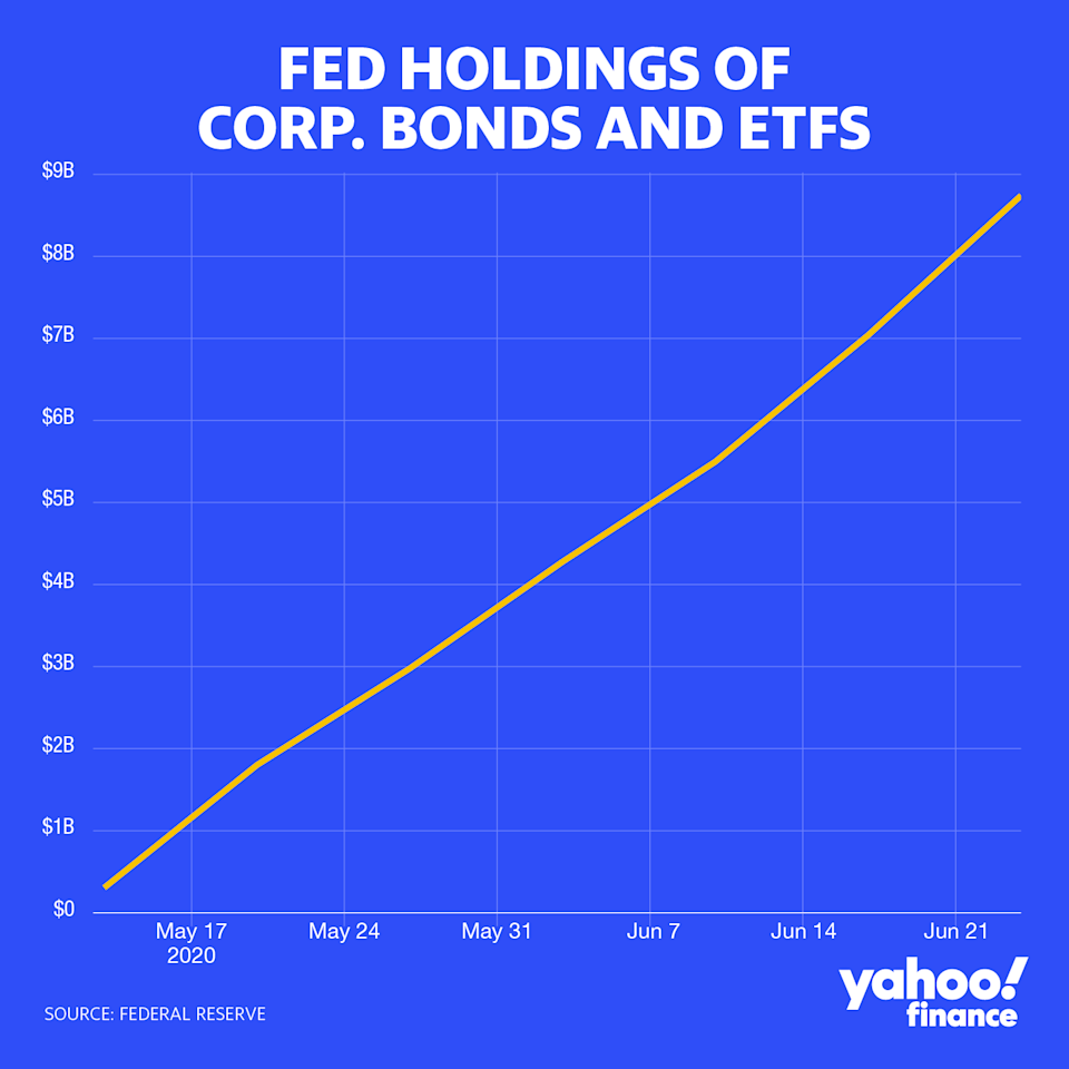 Since firing up its Secondary Market Corporate Credit Facility in May, the Federal Reserve has steadily expanded its holdings of corporate bond ETFs and, as of late, individual bonds themselves. But its holdings as of June 24 was only $8.7 billion, a blip in the multi-trillion corporate bond market. (Credit: David Foster / Yahoo Finance)