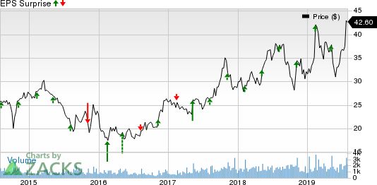 Diodes Incorporated Price and EPS Surprise