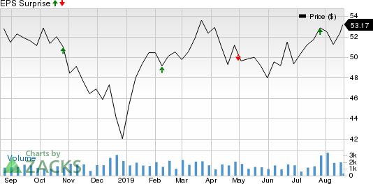 Phillips 66 Partners LP Price and EPS Surprise
