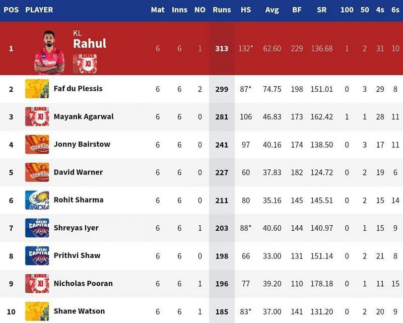 Shreyas Iyer and Prithvi Shaw cemented their place in the top 10 of the IPL 2020 Orange Cap list (Credits: IPLT20.com)