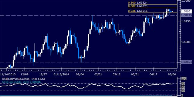 dailyclassics_gbp-usd_body_Picture_12.png, GBP/USD Technical Analysis – Waiting for Topping Confirmation