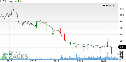 Frontier Communications Corporation Price and EPS Surprise