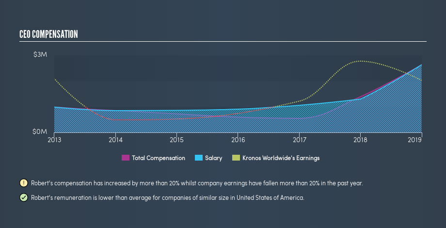 NYSE:KRO CEO Compensation, July 20th 2019