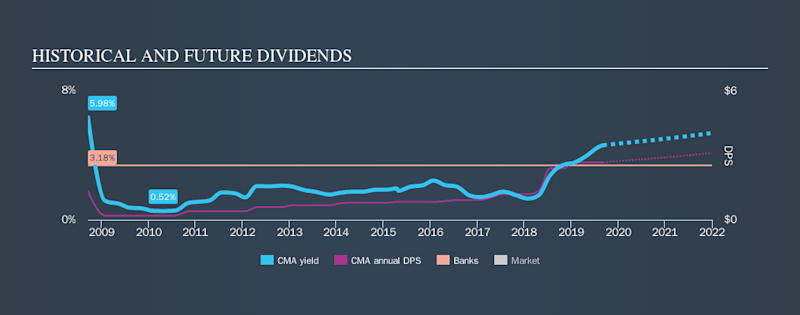 NYSE:CMA Historical Dividend Yield, September 7th 2019