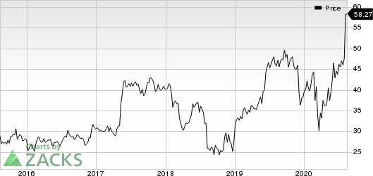 TeleTech Holdings, Inc. Price