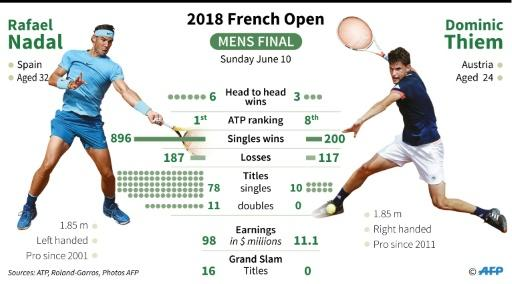 Key stats on the two finalists in Sunday' French Open men's final