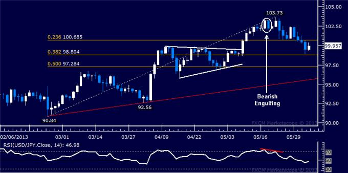 Forex_USDJPY_Technical_Analysis_06.04.2013_body_Picture_5.png, USD/JPY Technical Analysis 06.04.2013