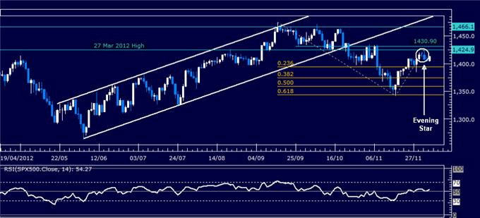 Forex_Analysis_SP_500_Chart_Setup_Contradics_US_Dollar_Selloff_body_Picture_3.png, Forex Analysis: S&P 500 Chart Setup Contradics US Dollar Selloff