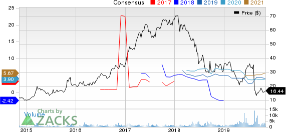 Pampa Energia S.A. Price and Consensus