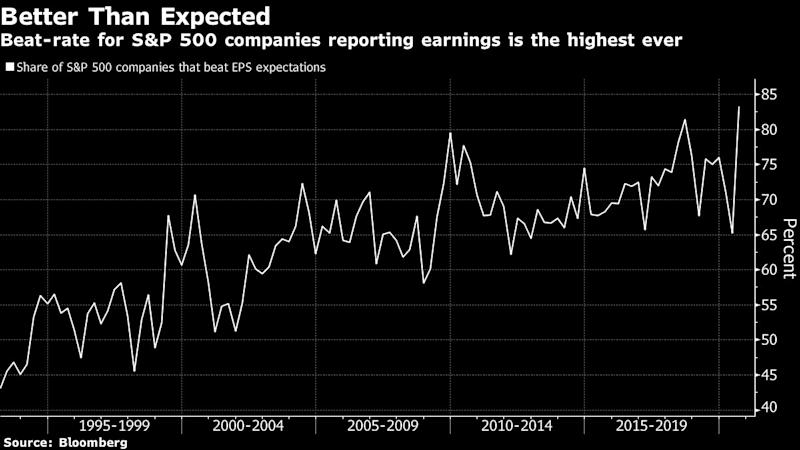 Blithe Bulls Find Just Enough to Like in Decade's Worst Earnings