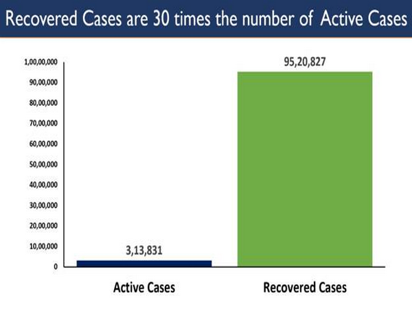 Recovered cases are 30 times the number of active cases (Photo/PIB)