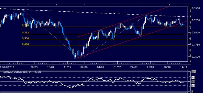 Forex_Analysis_NZDUSD_Classic_Technical_Report_11.14.2012_body_Picture_5.png, Forex Analysis: NZD/USD Classic Technical Report 11.14.2012