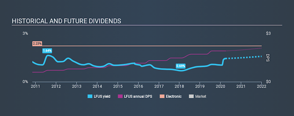 NasdaqGS:LFUS Historical Dividend Yield March 31st 2020