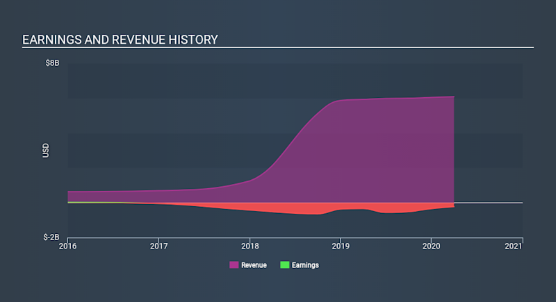 NYSE:AVTR Income Statement May 15th 2020