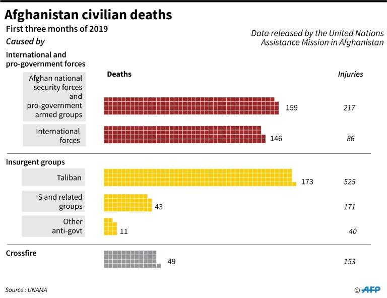 Graphic charting civilian deaths in Afghanistan in the first three months of 2019