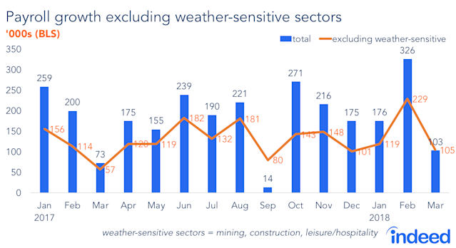 Adjusting for weather-sensitive sectors of the economy, March's job growth was roughly in-line with what we've seen over the last year. (Source: Indeed.com)