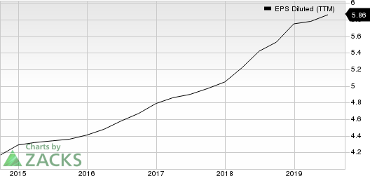 Omnicom Group Inc. EPS Diluted (TTM)