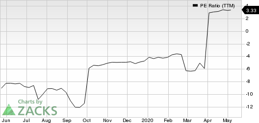 GAIN Capital Holdings, Inc. PE Ratio (TTM)