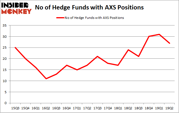 No of Hedge Funds with AXS Positions
