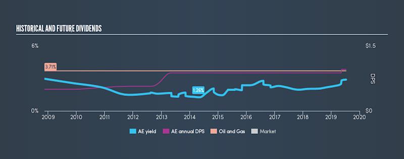 AMEX:AE Historical Dividend Yield, July 10th 2019