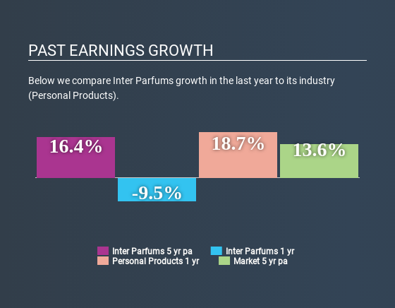 NasdaqGS:IPAR Past Earnings Growth June 25th 2020