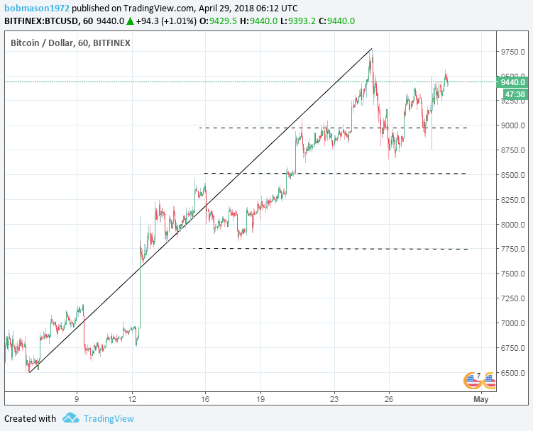 BTC/USD 29/04/18 Hourly Chart