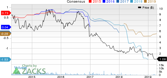 JAKKS Pacific, Inc. Price and Consensus