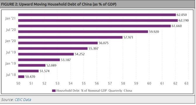 Upward Moving Household Debt of China (as % of GDP)