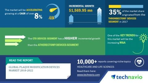 Global Plaque Modification Devices Market 2018-2022 | Technological Advances to Promote Growth | Technavio