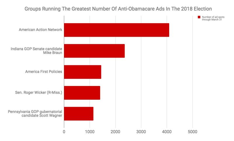 American Action Network is the biggest anti-Obamacare ad spender this cycle.
