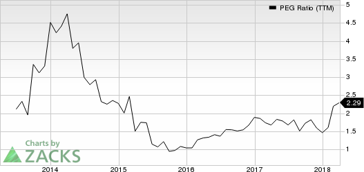 Rudolph Technologies, Inc. PEG Ratio (TTM)