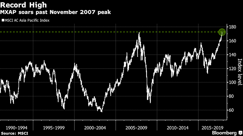 Asian Stocks Poised for Record Close as Rally Seen Continuing