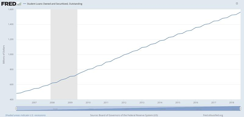 Student loan debt has ballooned in the last decade, surpassing $1.5 trillion in 2018. (Chart: St. Louis Fed)