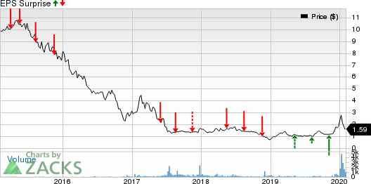 Air Industries Group Price and EPS Surprise