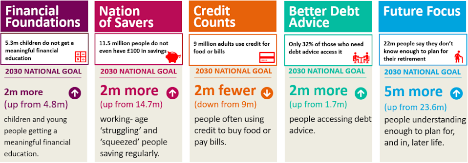 UK STRATEGY FOR FINANCIAL WELLBEING