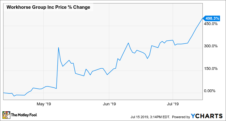 Why Workhorse Group Shares Soared Monday