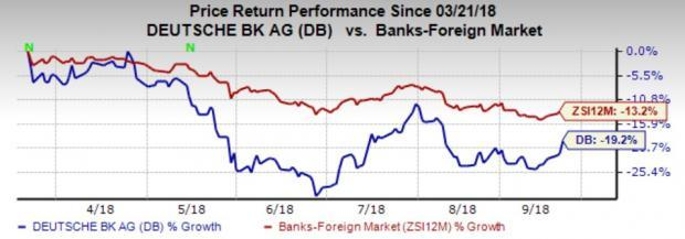 Deutsche Bank (DB) remains on track to offload unprofitable business and focus on core operations in order to improve financials.