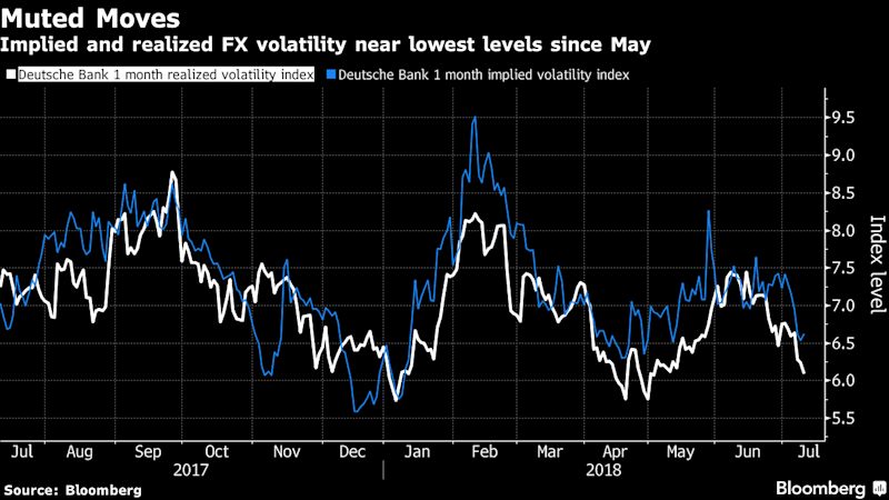 Trade War Kills Currency Volatility, Leaves Analysts Flummoxed