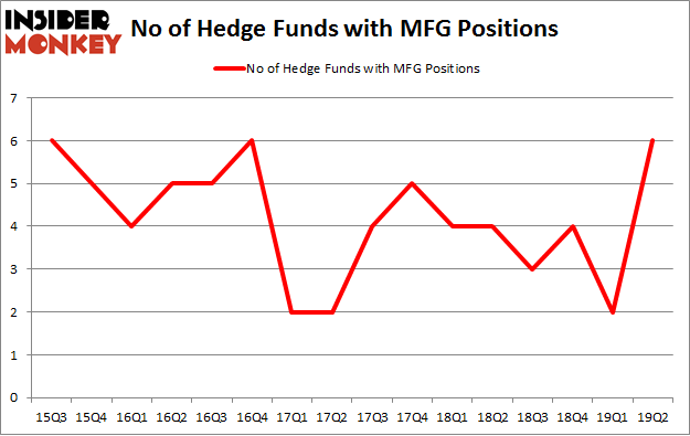 No of Hedge Funds with MFG Positions