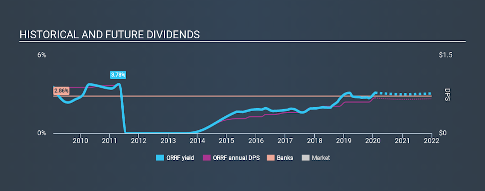 NasdaqCM:ORRF Historical Dividend Yield, January 27th 2020