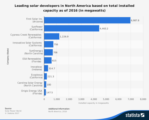 Bar chart of leading solar power developers in North America, based upon installed capacity through 2016