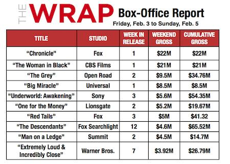 'Chronicle,' 'Woman in Black' Crush Box Office With Surprisingly Strong Weekend