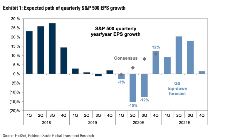 Goldman Sachs has sharply reduced its forecast for corporate earnings this year as a result of coronavirus and now expects double-digit earnings declines in the second and third quarter of 2020. (Source: Goldman Sachs)