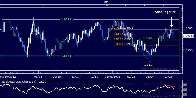 Forex_Analysis_AUDUSD_Long_Trend_Held_in_Consolidation_body_Picture_5.png, AUD/USD Long Trend Held in Consolidation