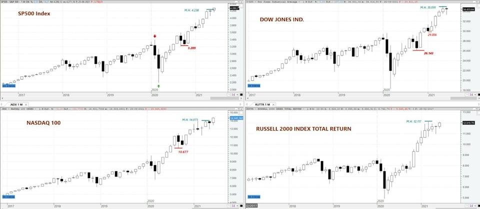 S&P 500, DOW JONES Ind, NASDAQ 100 and Russell 2000 on monthly chart